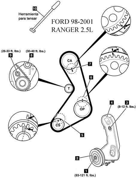 92 Ranger